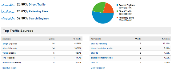 google-analytics-traffic-sources-overview